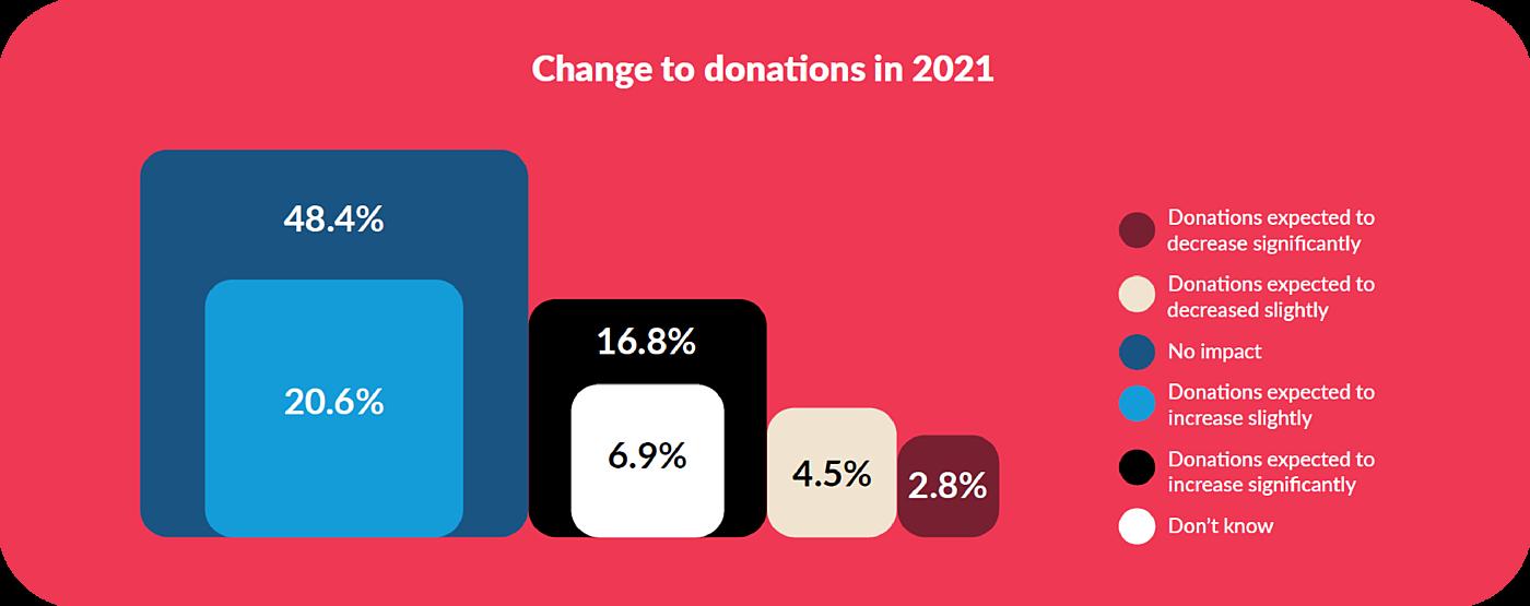 2021 Donations