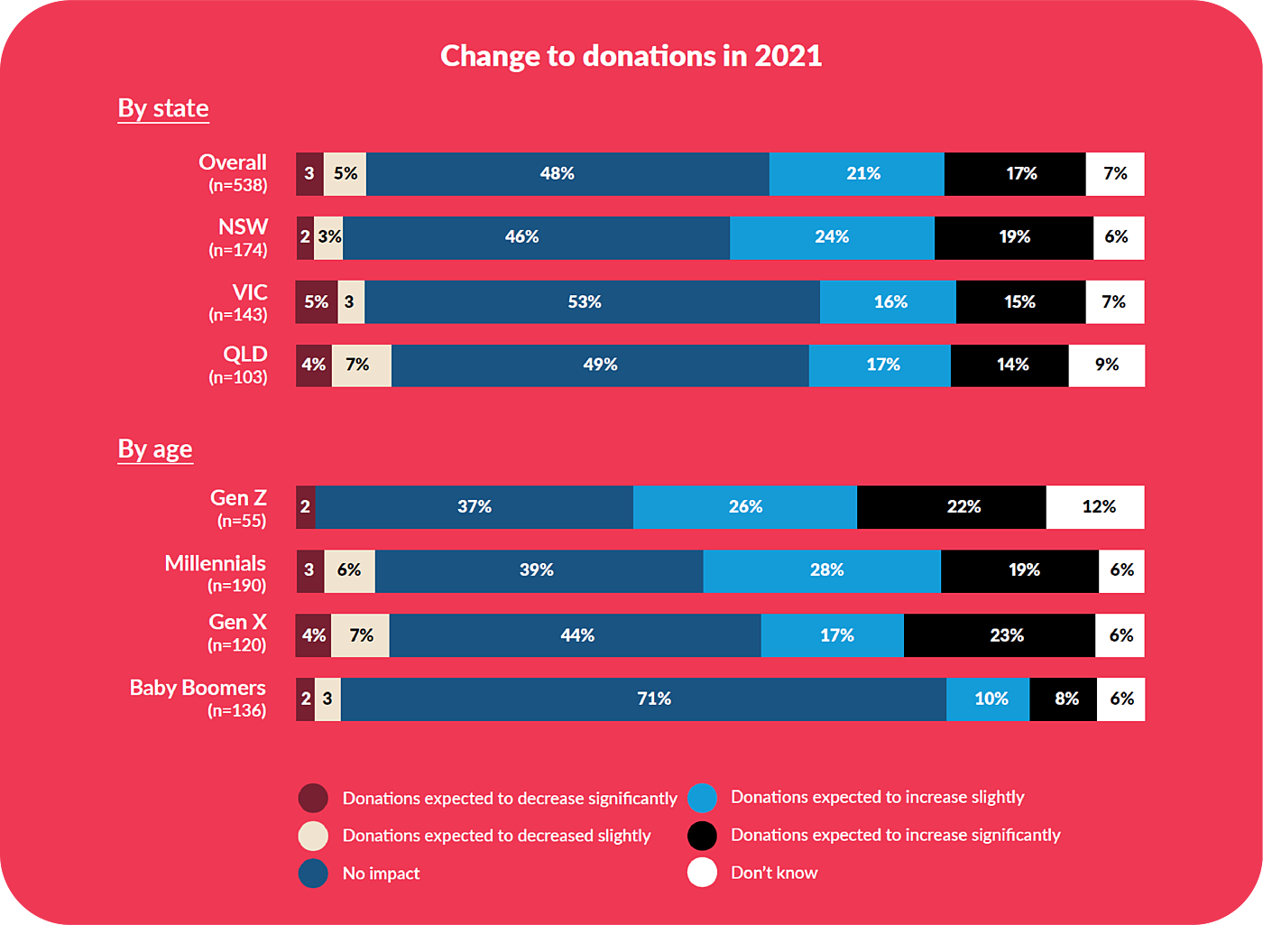2021 Donations State Age