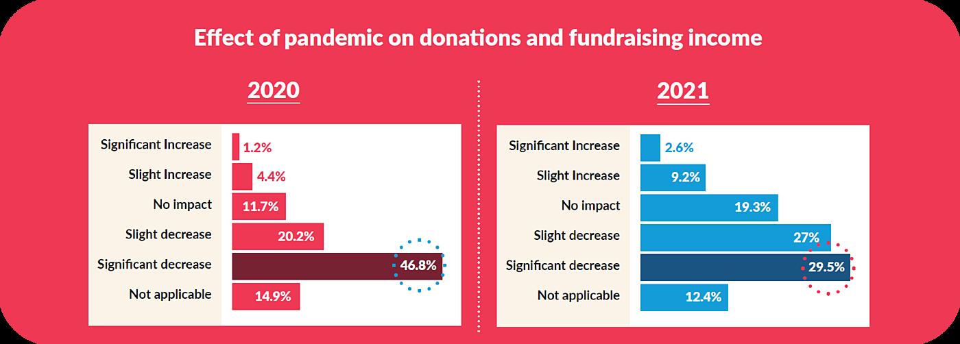 2021 Effect Fundraising