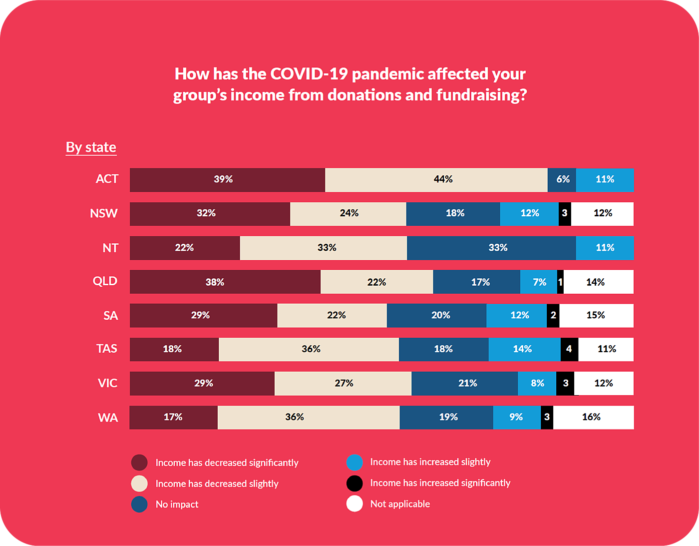 2021 Effect Fundraising State