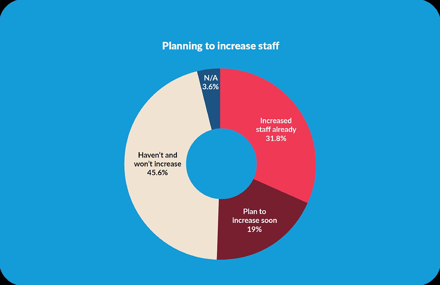 2021 Staff Plans