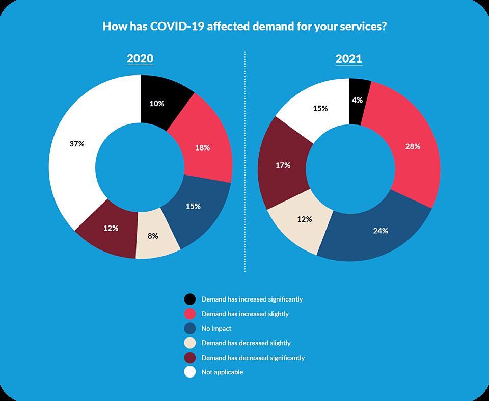 2021 Service Demand